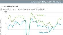 Tech stocks shaken, not stirred