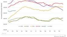 Higher US Crude Oil Inventories Pressure Oil Prices