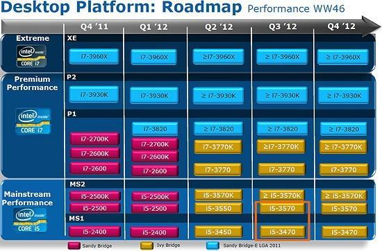 Leaked Intel roadmap hints at Ivy Bridge's future
