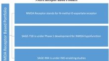A Look at Sage Therapeutics' NMDA Receptor Portfolio