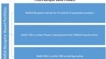 A Look at Sage Therapeutics' NMDA Receptor Portfolio