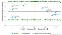 Moog, Inc. breached its 50 day moving average in a Bearish Manner : MOG.A-US : February 27, 2017