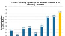 What's Expected for Encana's Free Cash Flow in 1Q18
