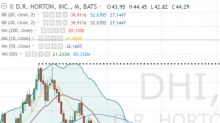 An Options Pairs Play in the Homebuilders Group: DHI and BZH