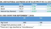 Oil Nears $80 On Iran Concerns