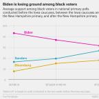 Biden Has Been Losing Black Voters. Will Bloomberg's Bad Debate Change That?
