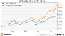 What Is the S&P SmallCap 600?
