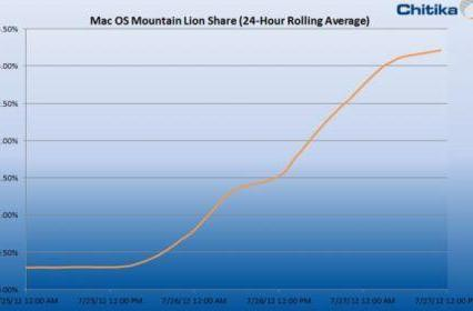 Chitika: Mountain Lion accounting for 3% of web traffic