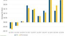 Cabot Oil & Gas Misses Q3 EPS Estimates