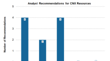 How Wall Street Analysts Rank CNX Resources ahead of Earnings