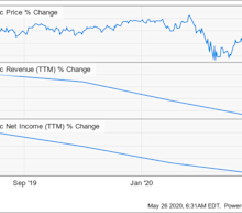 This Dividend Stock Doesn't Look Like an Attractive Bet Right Now