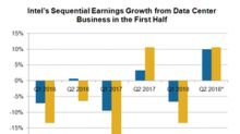 Data Center: Intel's Key Growth Driver in 2018