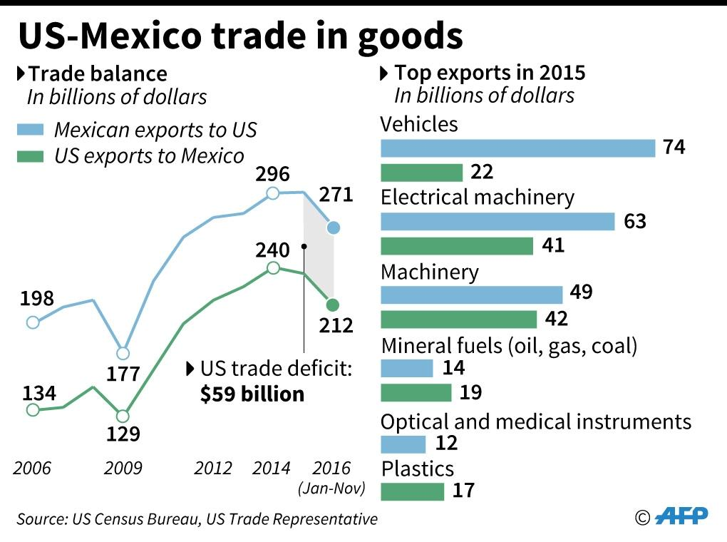 US-Mexico trade in goods since 2006 with breakdown by industry sectors (AFP Photo/Christopher HUFFAKER, Sophie RAMIS)