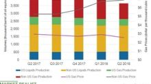 How Was ExxonMobil's Upstream Performance in Q2 2018?