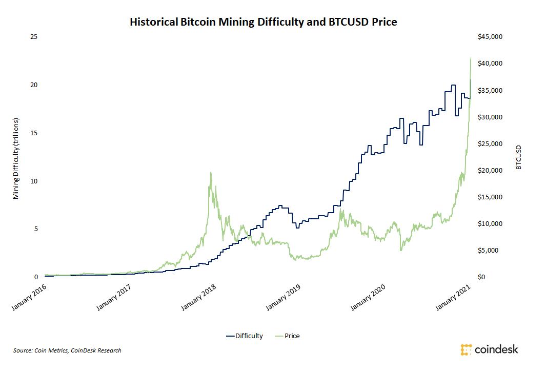 Fatigue related accidents mining bitcoins niederbettingen