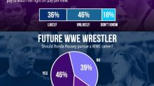 Poll results: Majority of fans want to see Ronda Rousey return, but wouldn't pay for it