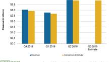 VF Corporation: Analysts' Revenue Estimates for Q3 2019