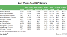 Top MLP Gainers in the Week Ended March 30
