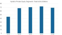 A Look at Apollo's Private Equity Segment