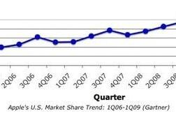 Apple market share drops slightly in the past year