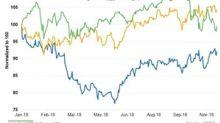 Dominion Energy Has Attractive Dividend Profile