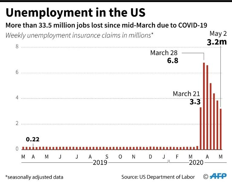 Unemployment Is Now As Bad As It Was During The Great Depression