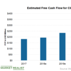 Wall Street Expects Growth in Cleveland-Cliffs's Free Cash Flow