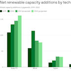 Renewables grew at the fastest rate in two decades last year, IEA says