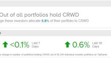 Should Investors Buy CrowdStrike after its IPO?