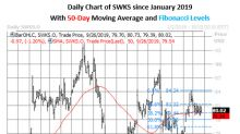 Struggling SWKS Stock Sees Rare Pop in Put Volume