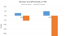 What Drove Travelers' Revenue Growth?