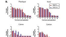 Combien de temps le nouveau coronavirus reste contagieux sur différentes surfaces