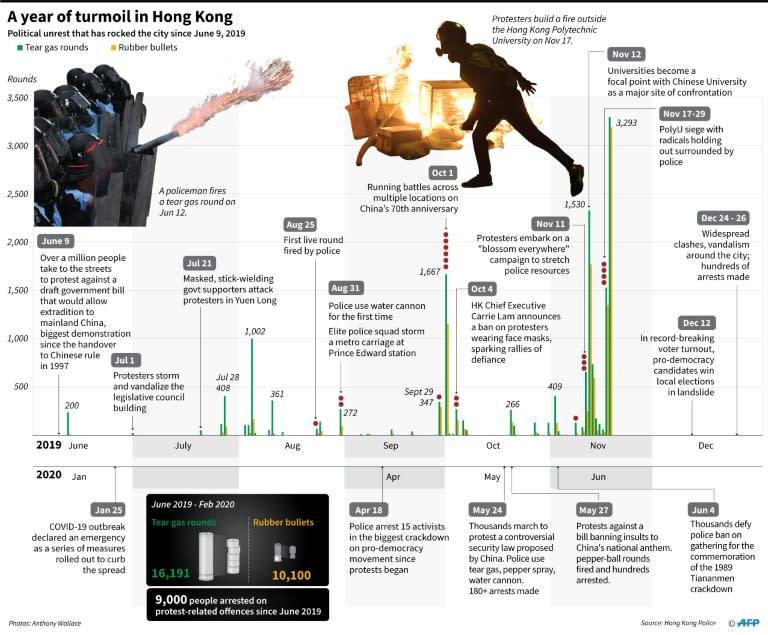 Timeline on political unrest in Hong Kong since June 2019. (AFP Photo/John SAEKI)