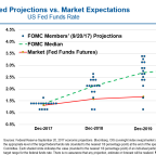 Federal Doesn't Hike Rates, But Does Disclose Unwinding Strategy (TLT)