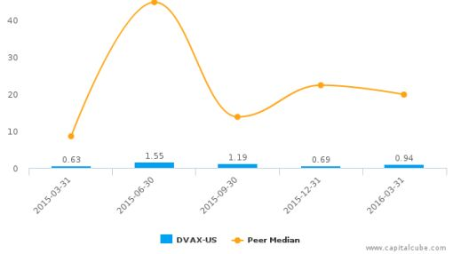Dynavax Technologies Corp. :DVAX-US: Earnings Analysis: Q1, 2016 By the Numbers