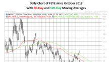 Options Bulls Profit as FireEye Stock Pops