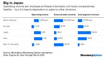 Nissan's Ignoring the Rot at Home