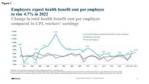 Employers Expect a 4.7% Increase in Health Benefit Costs for 2022 as They  Focus on Improving Employee Benefits Rather Than Cost-Cutting, Mercer  Survey Finds