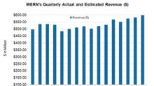 Did Werner Enterprises Surpass Analysts' Estimates in 4Q17?