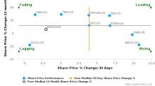 Discovery Communications, Inc. breached its 50 day moving average in a Bullish Manner : DISCA-US : January 18, 2017