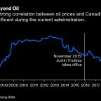 Trudeau Has Canada's Economy Humming