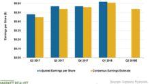 Will Mondelēz Sustain Double-Digit EPS Growth in Q2 2018?