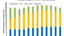 Gauging the Upside Potential of Vertex Pharmaceuticals Stock