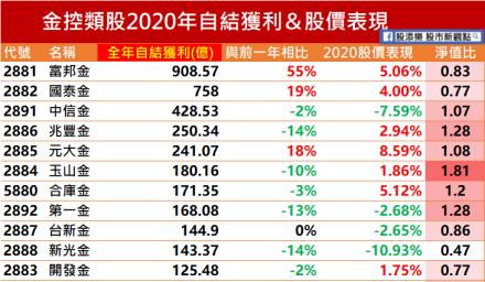 2020的金融股股價表現並不委屈