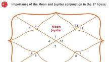 Moon and Jupiter Conjunction in 1st House/Ascendent : Vedic Astrology