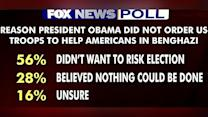 Fox Poll: Election kept Obama from taking action in Benghazi