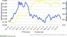 Less Liquidity and Fragile Emerging Markets: Gold Rally Ahead?