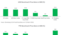 SGX Research: FTSE ST Fledgling Index Outperforms Index Series with 7% YTD Gain