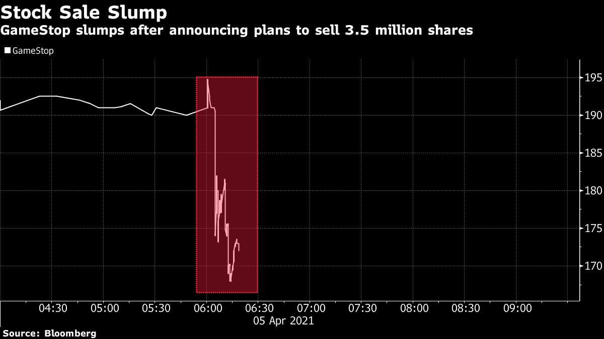 GameStop ofrecerá hasta mil millones de dólares en acciones; Las acciones disminuyen