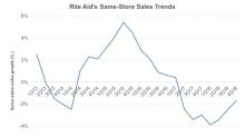 What Drove Down Rite Aid's Fiscal 4Q18 Sales?